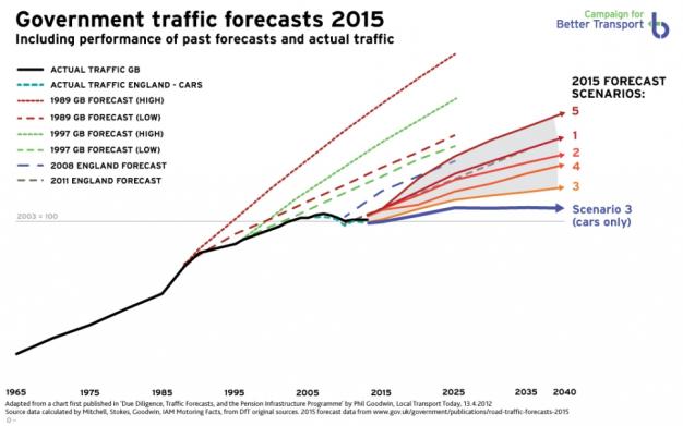 CBT_DfTNTMforecasts